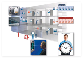 Products Intrusion Alarm Fire Alarm Amp Suppression